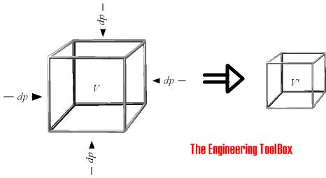 Bulk Modulus Elasticity