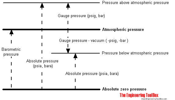 Pressure - absolute versus gauge