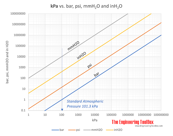 kPa vs bar, psi, mmh2o and inh2o