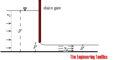 Flow meter - sluice gate
