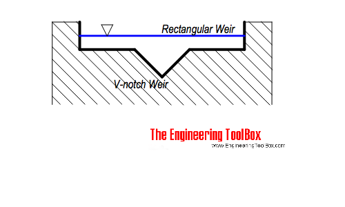 Combined V-notch and rectangular weir
