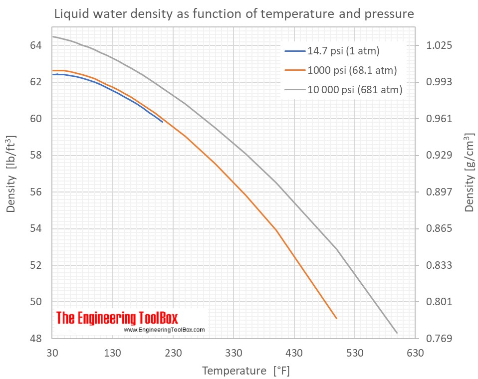 Water density specific weight and thermal expantion coefficient waterdensitypressure nvjuhfo Image collections