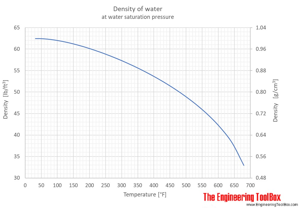 water density specific weight  thermal expansion coefficient