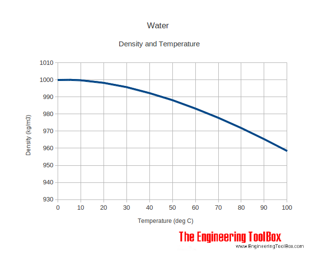Water - density versus temperature