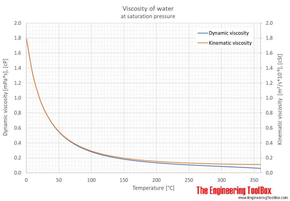 Viscosity Diagram