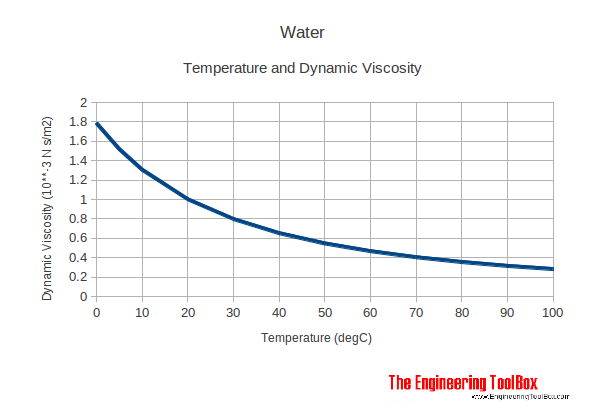 water dynamic viscosity