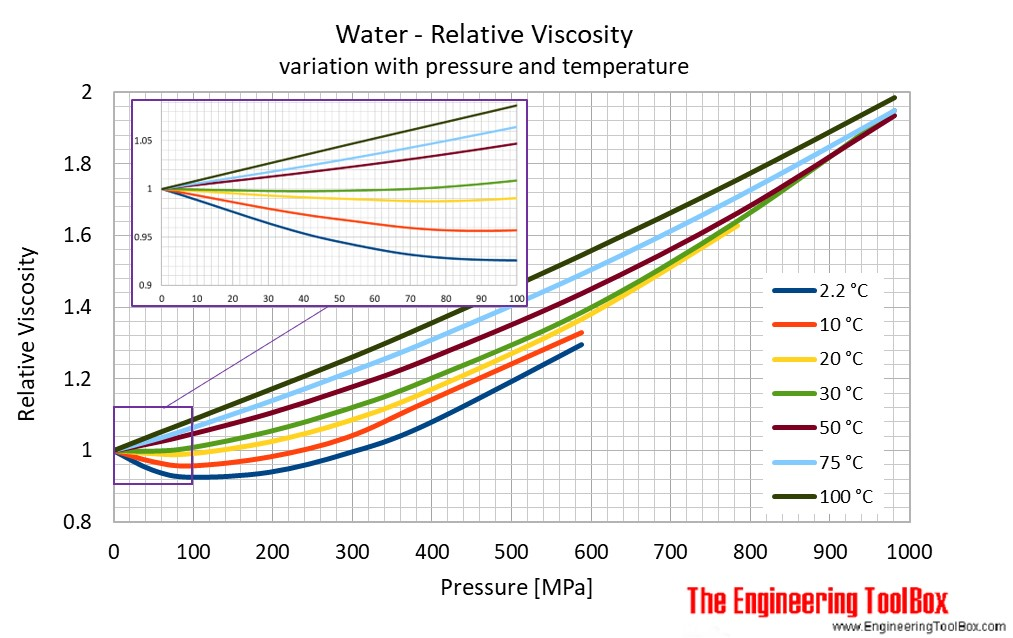 water_temp_pressure_viscosity