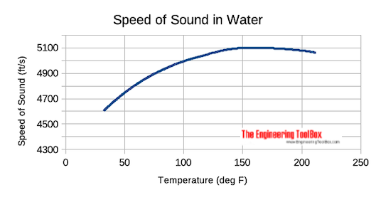 velocity of sound in water