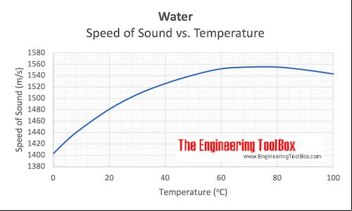 Water - Velocity of sound vs. temperature