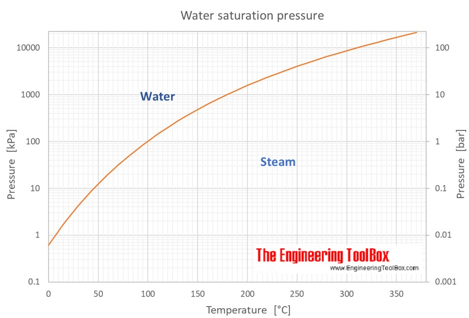 water saturation pressure