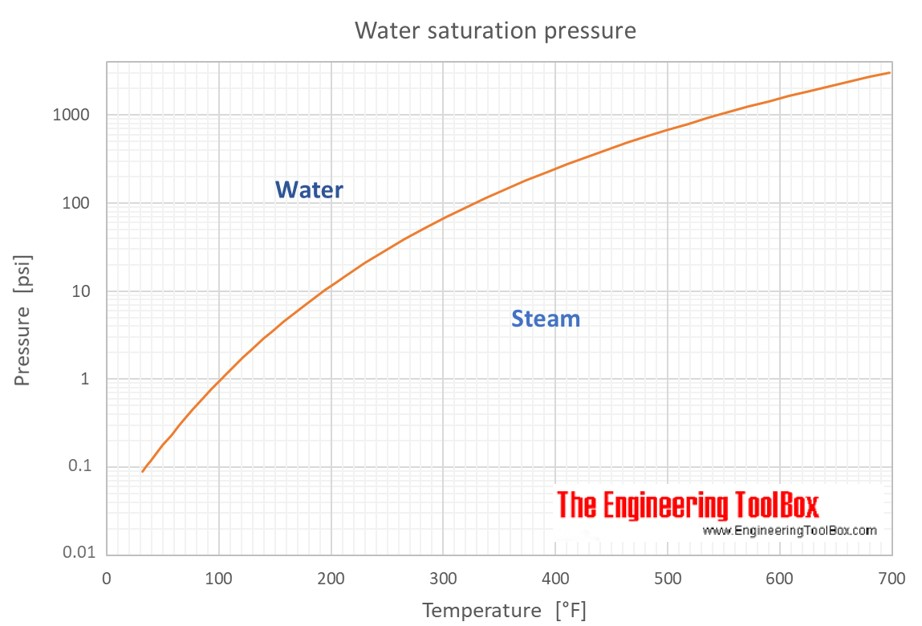 water_saturation_pressure