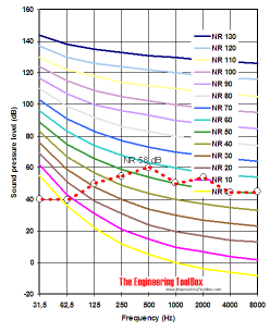 NR - Noise Rating diagram - example