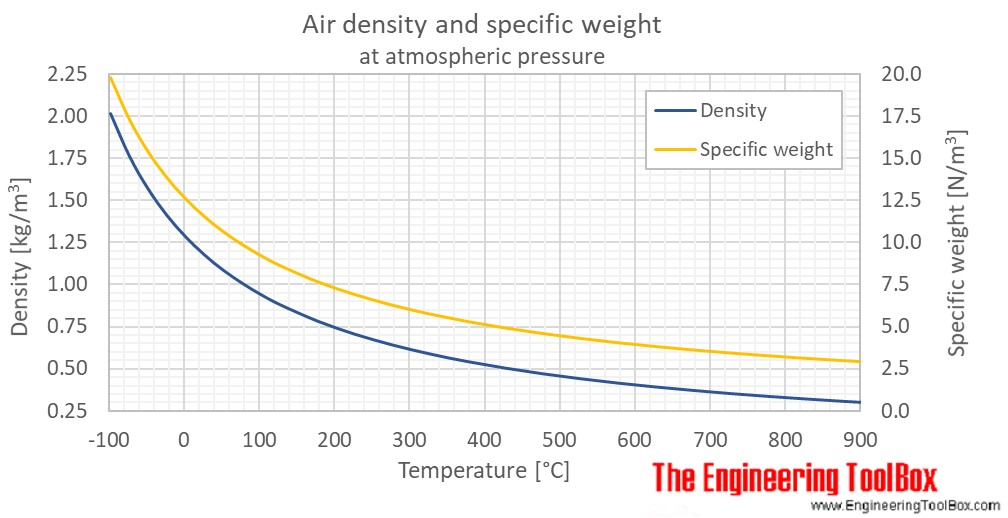 Air density 1atm temp C