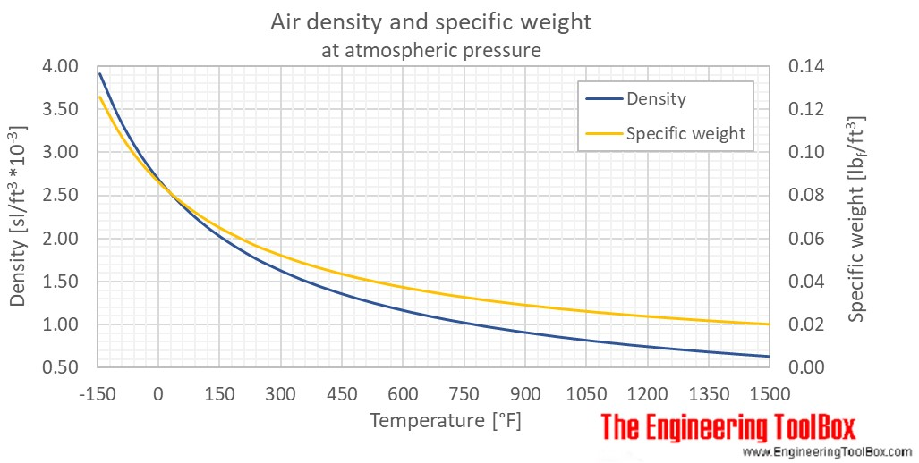Air density 1atm temp F
