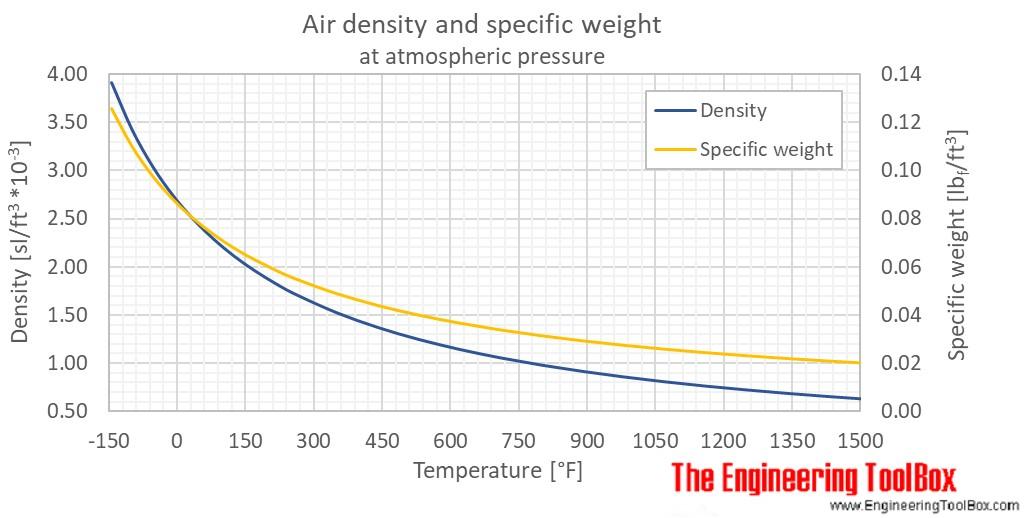 Air density 1atm temp F