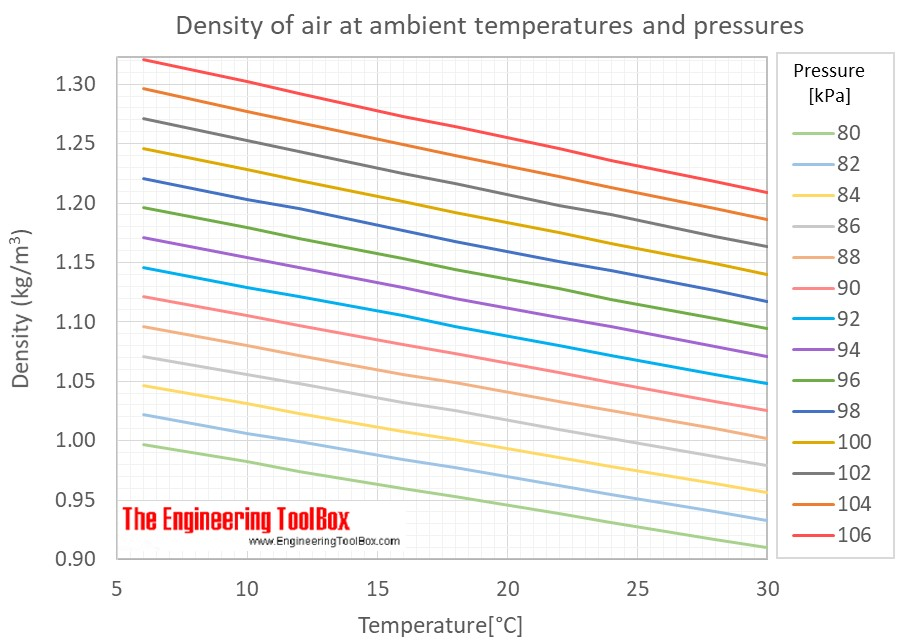 Air density ambient pressures temp C