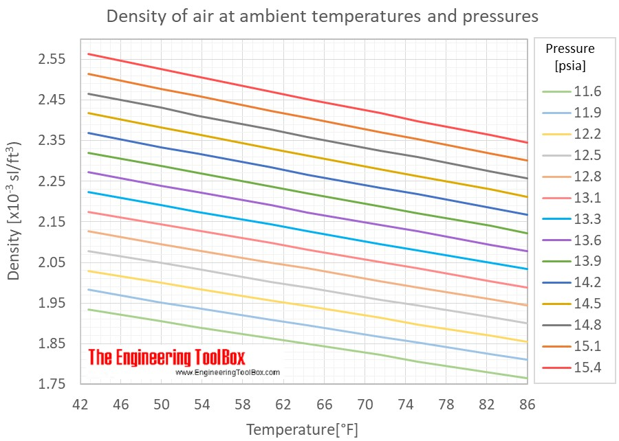 Air density ambient pressures temp F