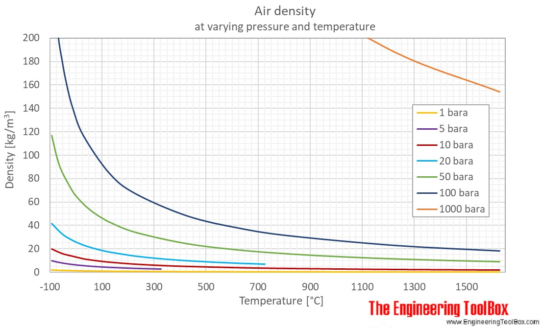 Air density pressure temp C
