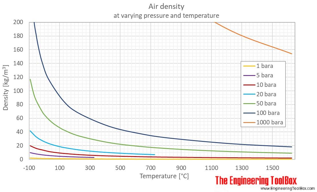 Air density pressure temp C 06977e1249