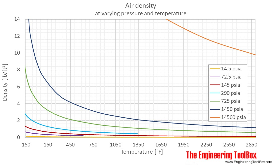 Air density pressure temp F
