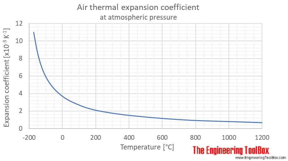 Air thermal expansion 1atm temp C