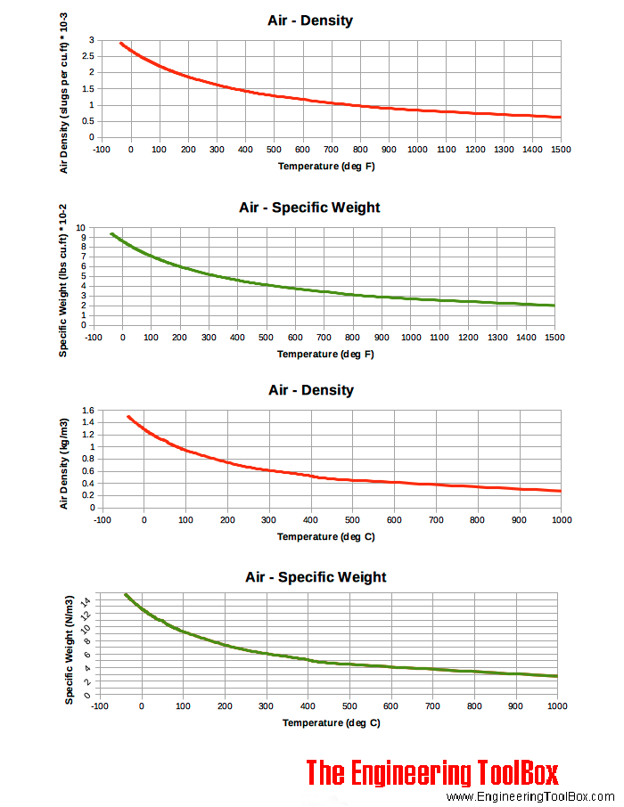 Density and Specific Weight og Air Chart