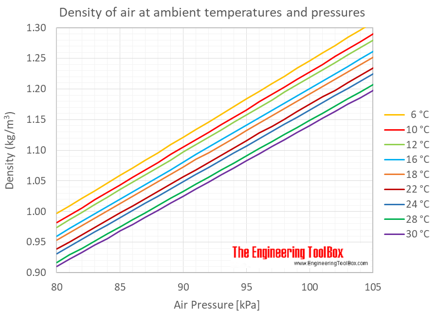 density and air pressure relationship ling