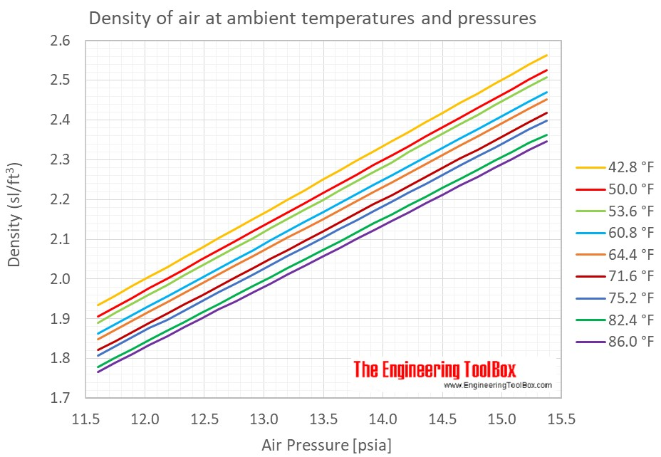 air_density_temperature_pressure_F