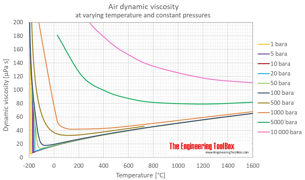 Air Dynamic viscosity pressure C