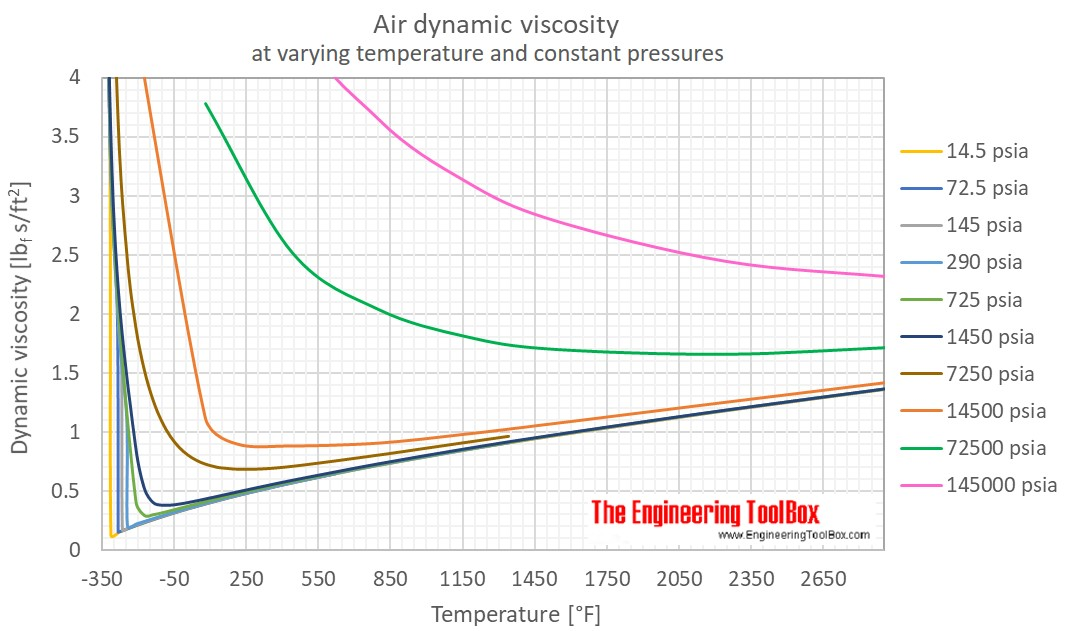 Air Dynamic viscosity pressure F