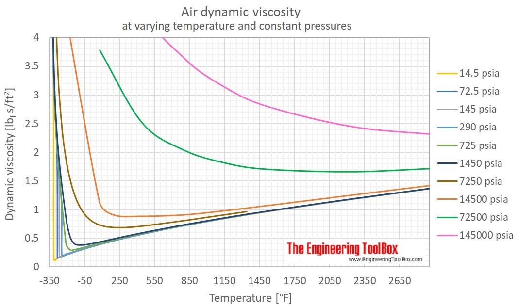 Air Dynamic viscosity pressure F