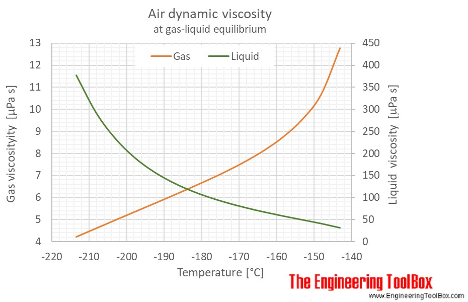 Air Dynamic viscosity saturation pressure