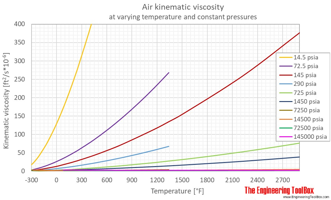 Air Kinematic viscosity pressure F