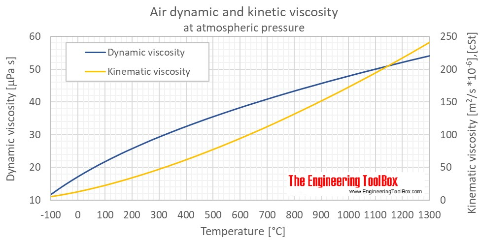 Air dynamic kinematic viscosity atm C