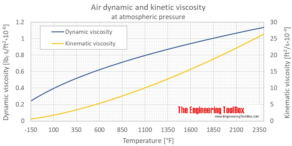 Air dynamic kinematic viscosity atm F