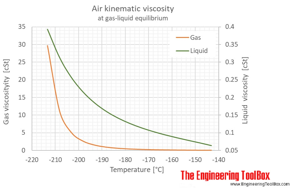 Air kinematic viscosity saturation pressure