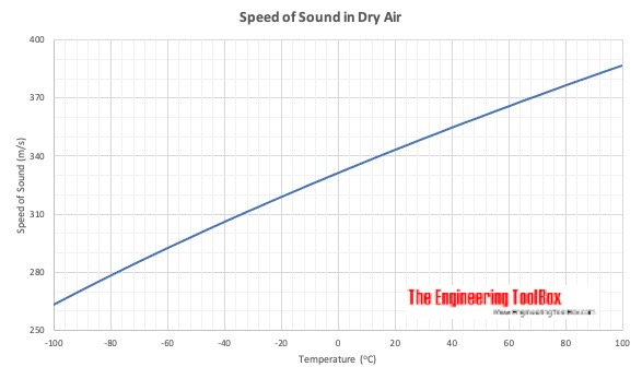 Speed of sound in dry air