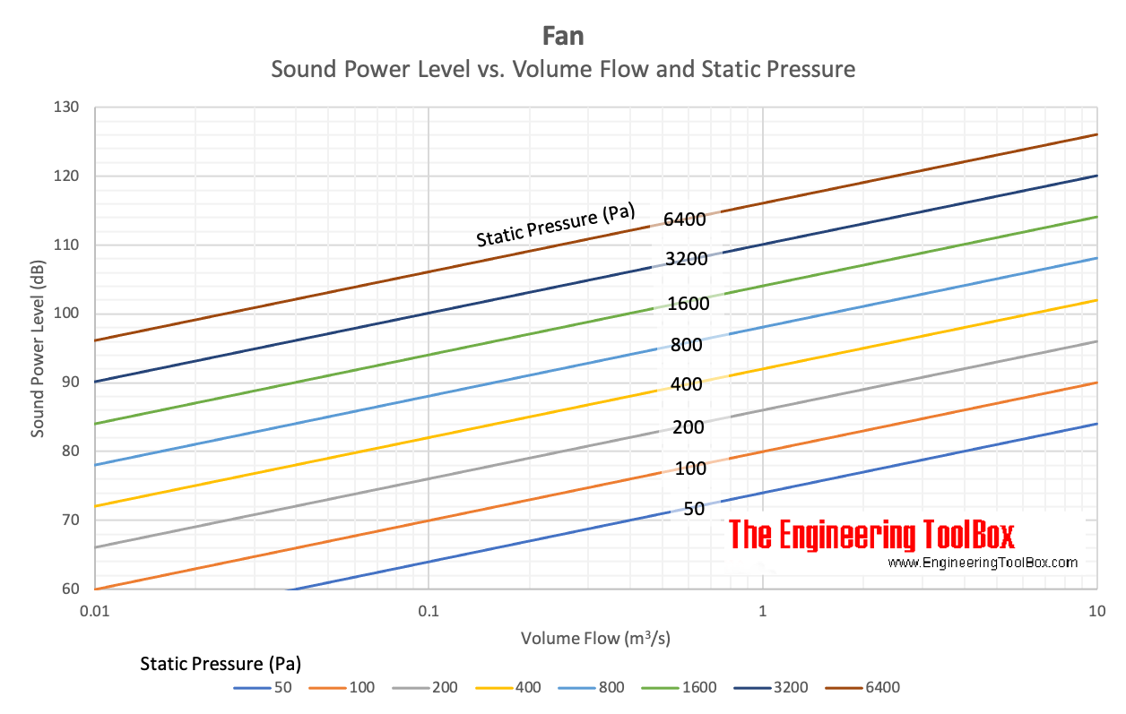 Fan - sound power noise vs. volume flow and static pressure - chart