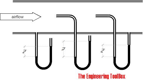 Flow meter - pitot tube