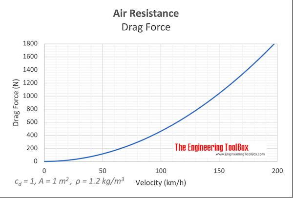 Air resistance - drag force - drag coefficient