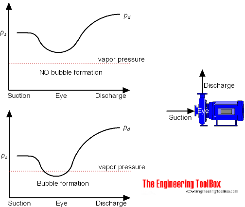 Pumps - cavitation and bubble formation