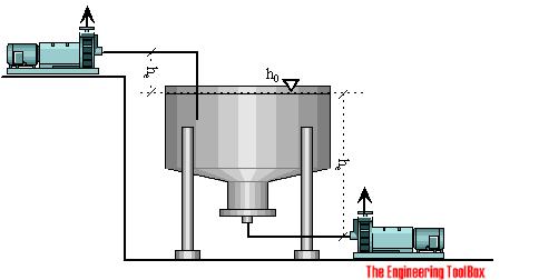 Pump - NPSH - Net Positive Suction Head