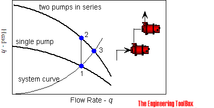 Pumps in series
