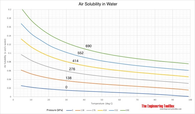 Air solublility in water - kPa vs. celsius