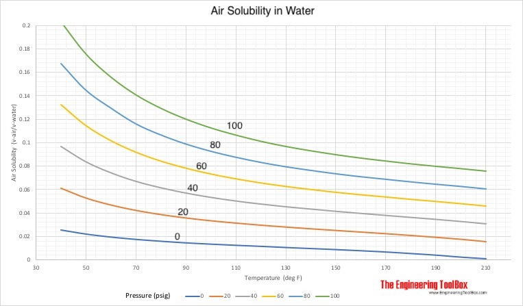 Air solublility in water - psig vs. fahrenheit