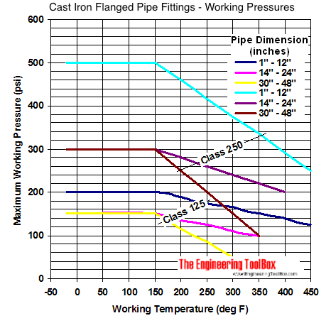 Cast Iron Flanged Pipe Fittings - Working Pressures