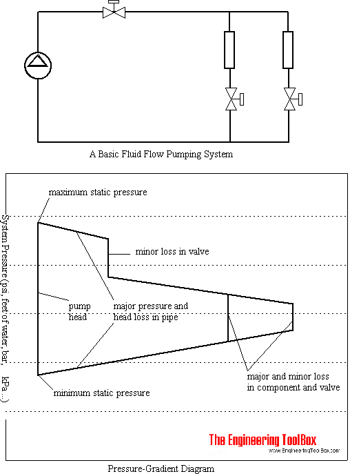 Pressure Gradient Diagrams