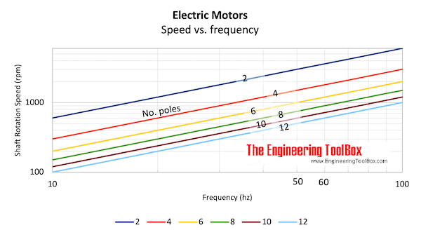Electric motors - frequency, no. of poles and synchronous speed