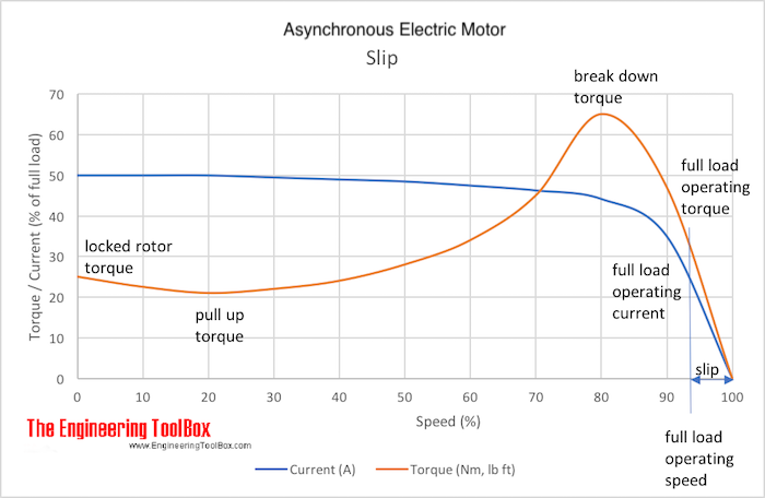 electric motor current torque curves slip