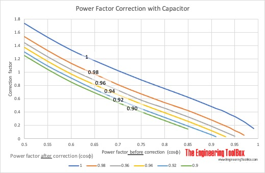 Power factor correction with capacitors